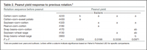 Table showing peanut yeild response to previous rotation.