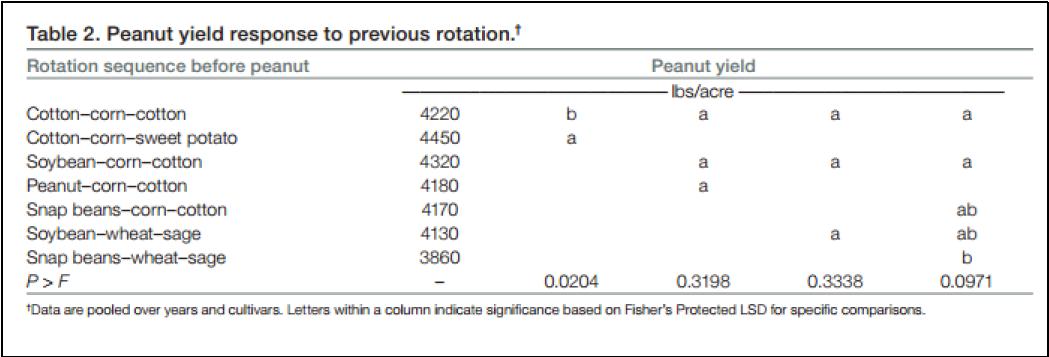 Table showing peanut yeild response to previous rotation.