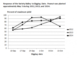 Graph showing response by variety Bailey to digging date